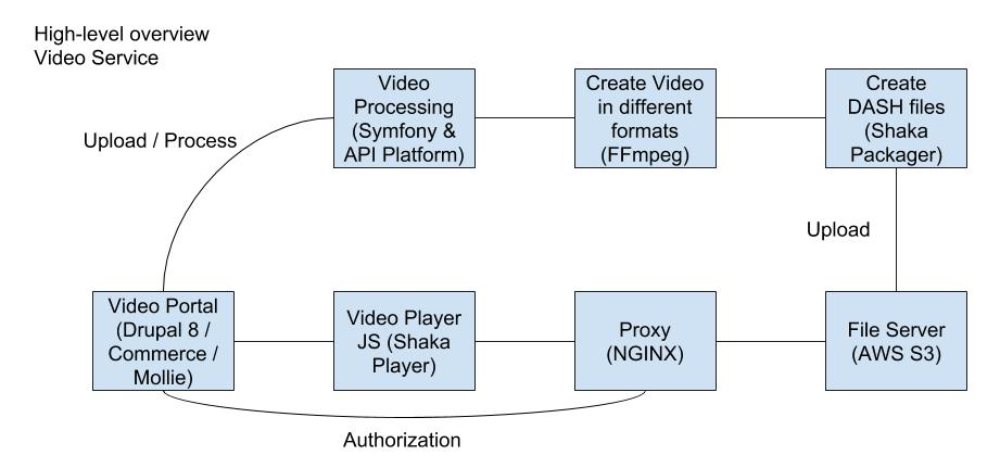 An architecture to build a YouTube / Netflix service - Niels van der