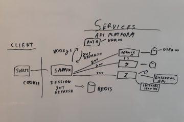 How to build a Symfony 4 API Platform application from scratch